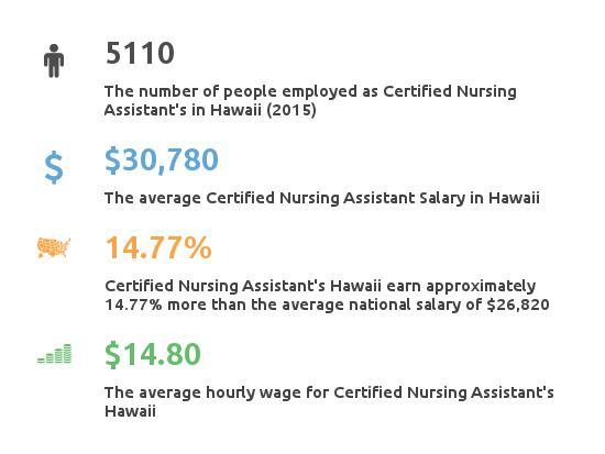 Key Figures For Certified Nursing Assistant in Hawaii