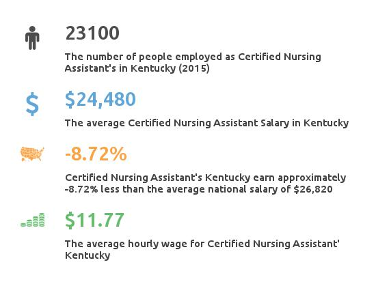 Key Figures For Certified Nursing Assistant in Kentucky