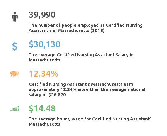 Key Figures For Certified Nursing Assistant in Massachusetts
