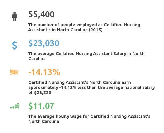 Certified Nursing Assistant Cna Mail: CNA Classes In North Carolina