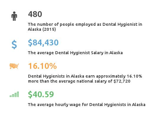 Employment Figures for Dental Hygienists in Alaska