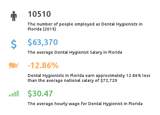 Key Figures For Dental Hygienist Salary in Florida