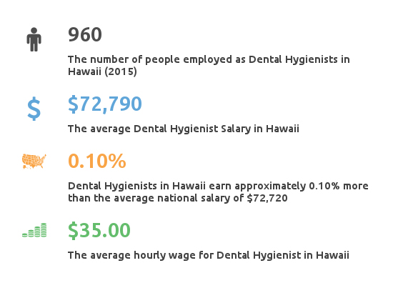 Key Figures For Dental Hygienist Salary in Hawaii