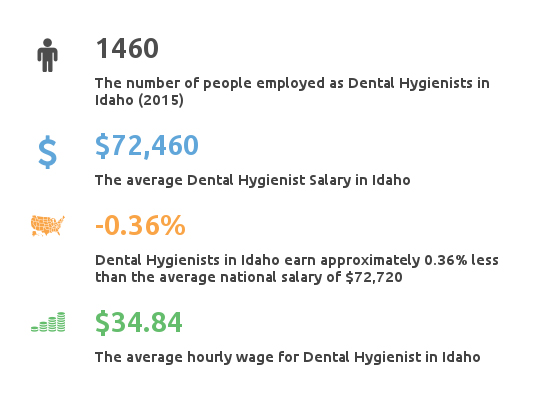 Key Figures For Dental Hygienist Working in Idaho