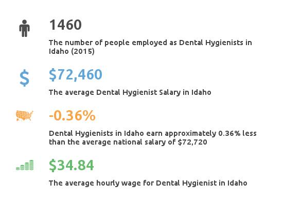 Key Figures For Dental Hygienist Working in Idaho