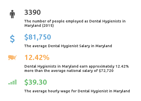 Key Figures For Dental Hygienist Working in Maryland