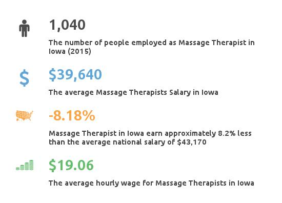 Key Figures For Message Therapist in Iowa