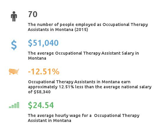 occupational therapy assistant schools montana - partnership for, Human Body