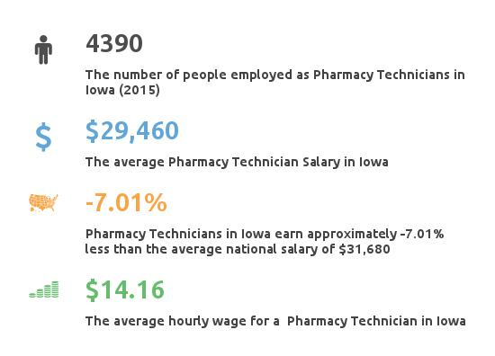 Key Figures For Pharmacy Technician in Iowa