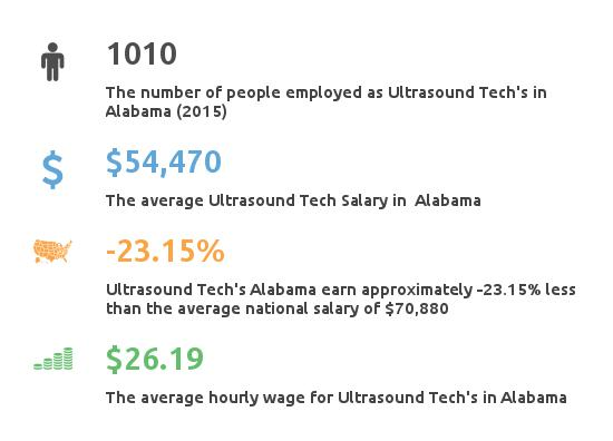 Key Figures For Ultrasound Tech in Alabama