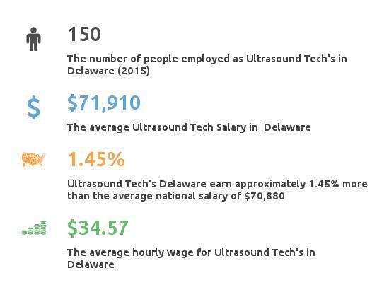Key Figures For Ultrasound Tech in Delaware