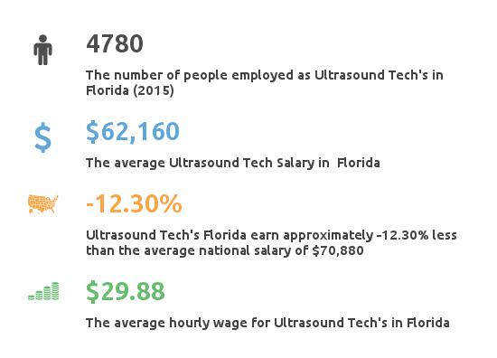 Key Figures For Ultrasound Tech in Florida