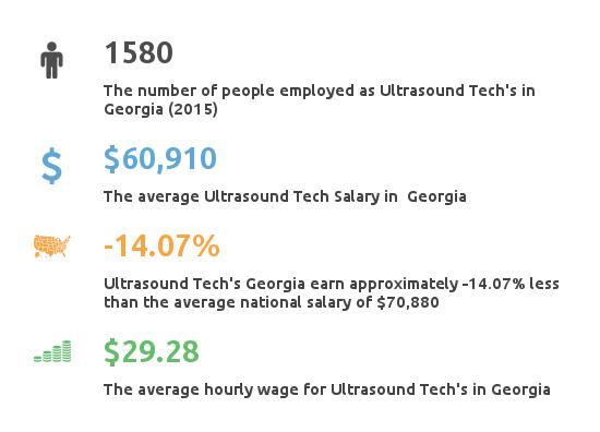 Key Figures For Ultrasound Tech in Georgia