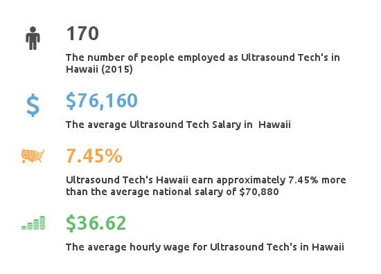 Key Figures For Ultrasound Tech in Hawaii