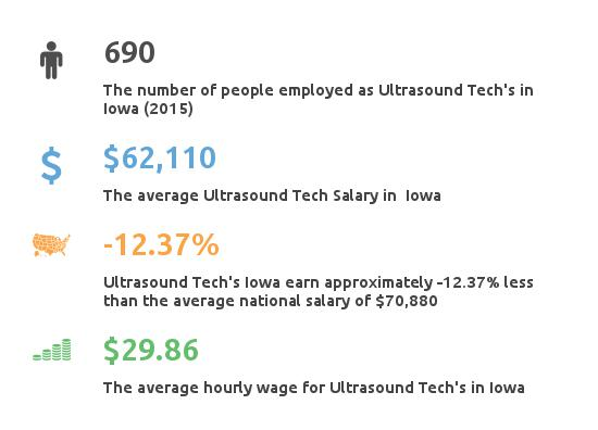 Key Figures For Ultrasound Tech in Iowa