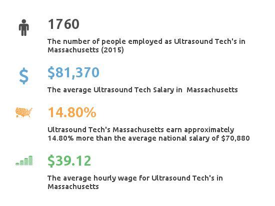 Key Figures For Ultrasound Tech in Massachusetts