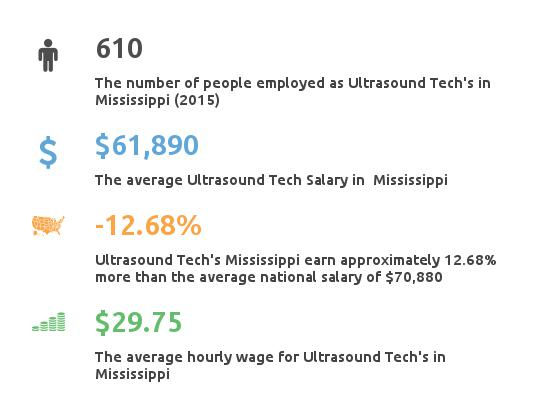 Key Figures For Ultrasound Tech in Mississippi