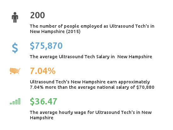 Key Figures For Ultrasound Tech in New Hampshire