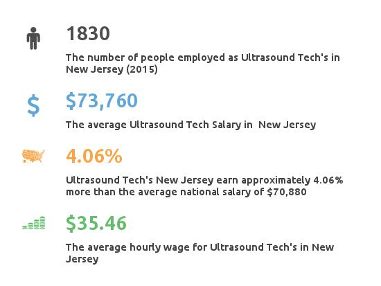 Key Figures For Ultrasound Tech in New Jersey