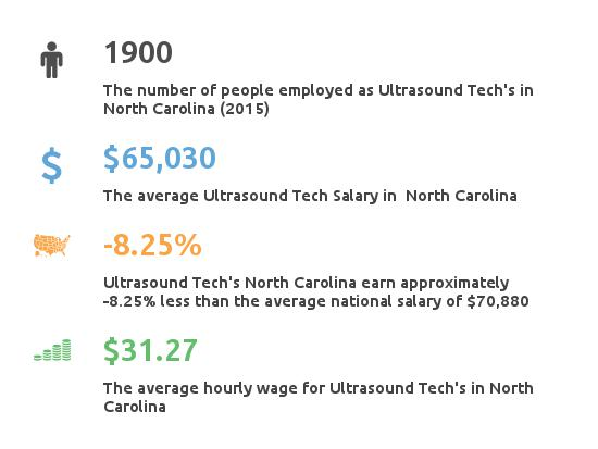 Key Figures For Ultrasound Tech in North Carolina