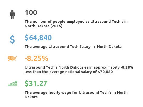Key Figures For Ultrasound Tech in North Dakota
