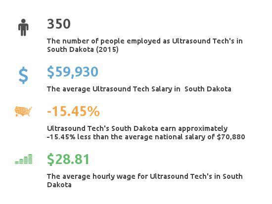 Key Figures For Ultrasound Tech in South Dakota