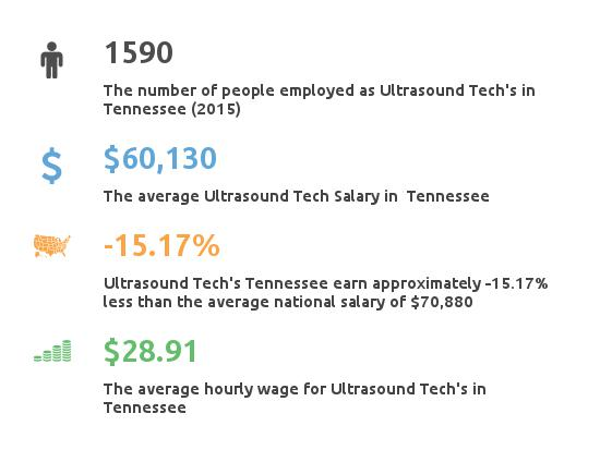 Key Figures For Ultrasound Tech in Tennessee