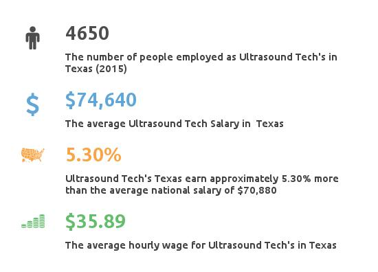 Key Figures For Ultrasound Tech in Texas