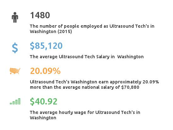 Key Figures For Ultrasound Tech in Washington