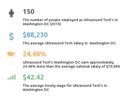 Key Figures For Ultrasound Tech in Washington DC