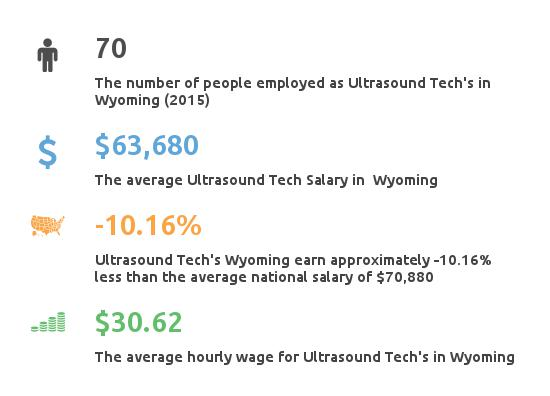 Key Figures For Ultrasound Tech in Wyoming
