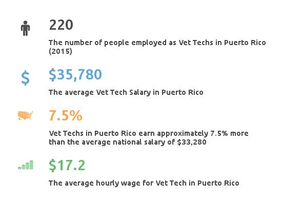 Vet Tech Schools In Puerto Rico - Partnership for Healthcare