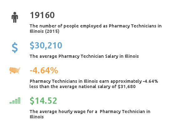 Key Figures For Pharmacy Technician in Illinois
