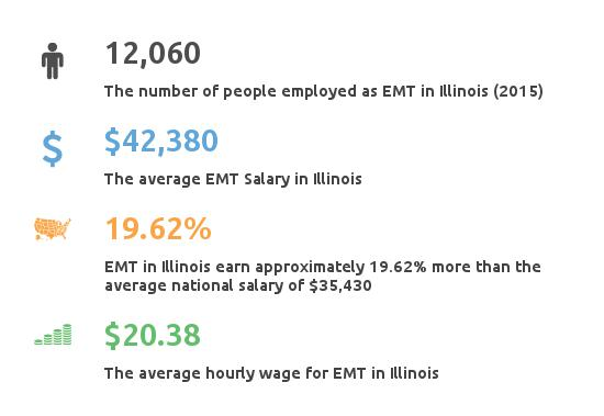 Key Figures For EMT in Illinois